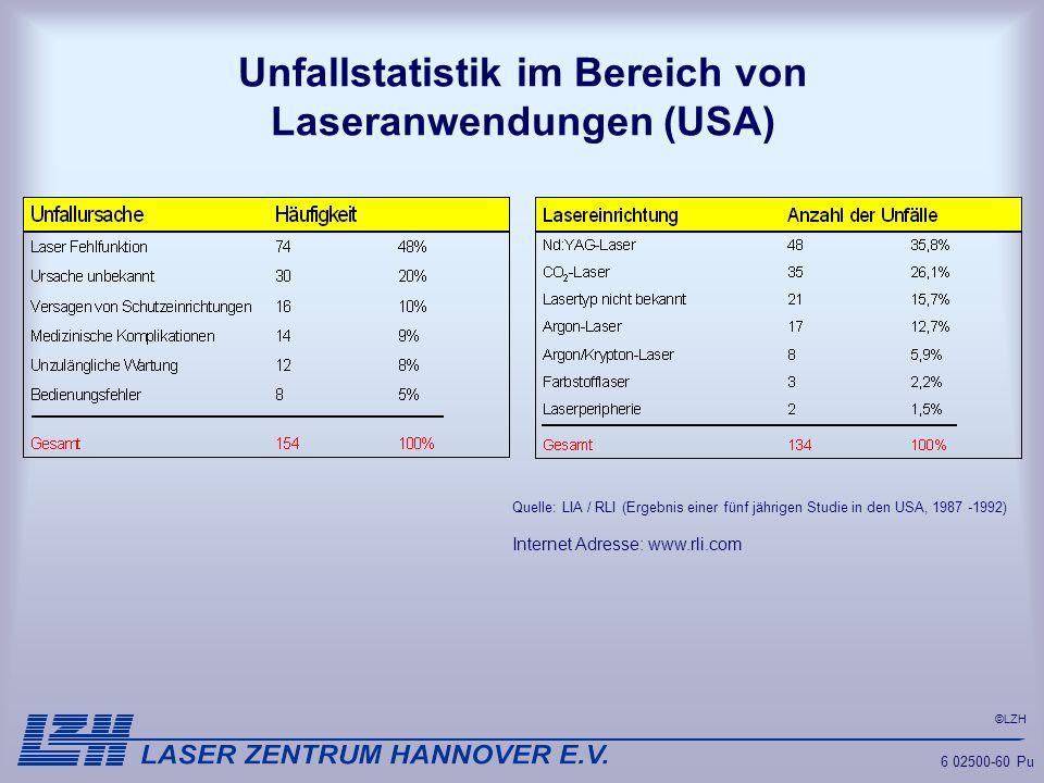 ©LZH 6 02500-60 Pu Unfallstatistik im Bereich von Laseranwendungen (USA) Quelle: LIA / RLI (Ergebnis einer fünf jährigen Studie in den USA, 1987 -1992