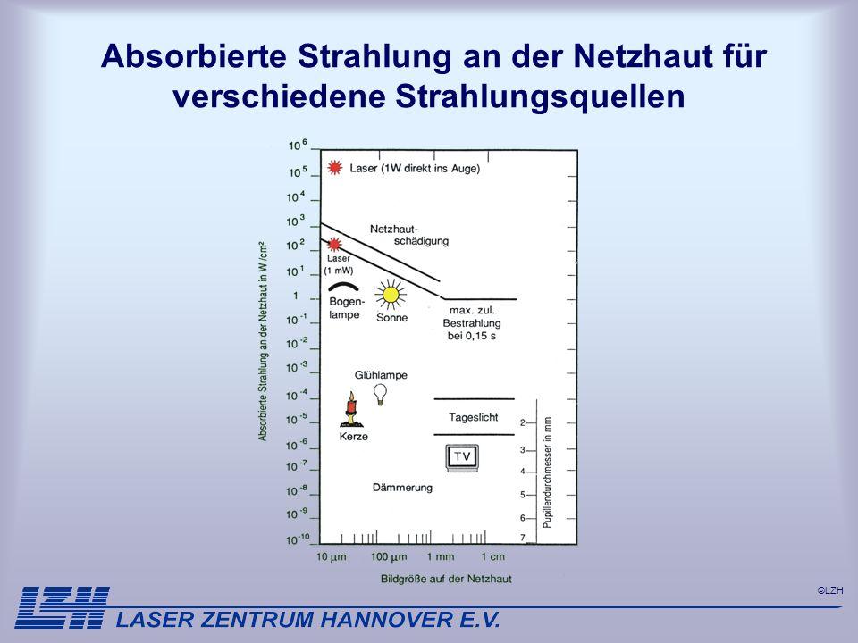 ©LZH Absorbierte Strahlung an der Netzhaut für verschiedene Strahlungsquellen