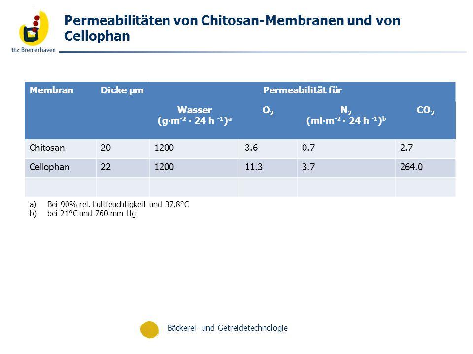 Bäckerei- und Getreidetechnologie Permeabilitäten von Chitosan-Membranen und von Cellophan MembranDicke µmPermeabilität für Wasser (gm -2 24 h -1 ) a
