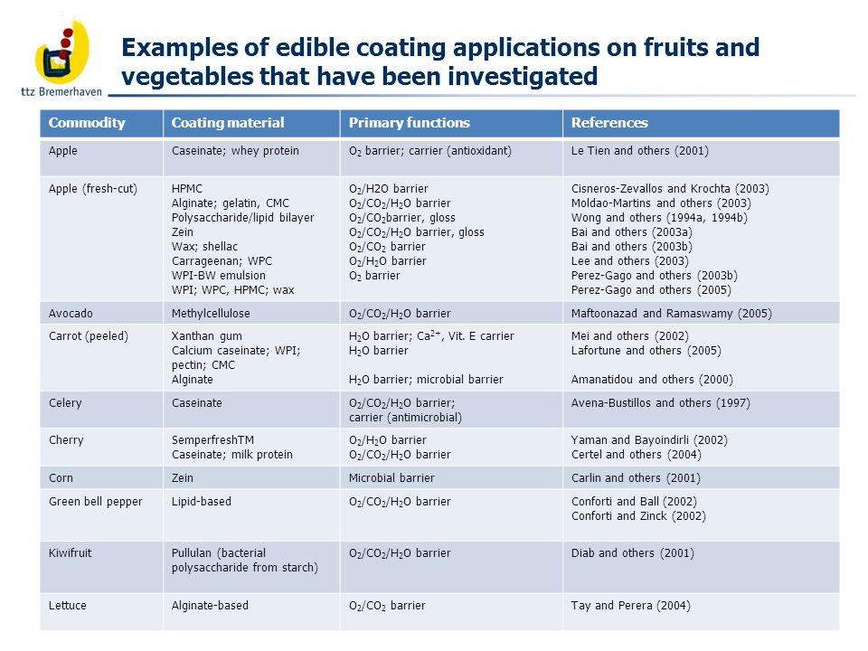 Bäckerei- und Getreidetechnologie Examples of edible coating applications on fruits and vegetables that have been investigated CommodityCoating materi