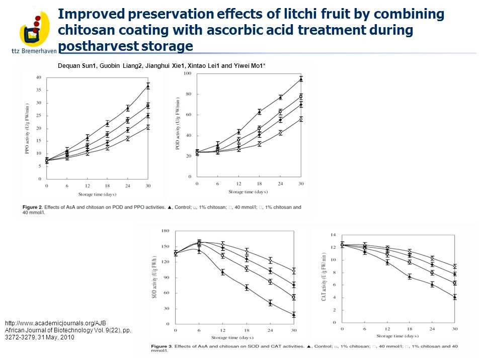 Bäckerei- und Getreidetechnologie Improved preservation effects of litchi fruit by combining chitosan coating with ascorbic acid treatment during postharvest storage Dequan Sun1, Guobin Liang2, Jianghui Xie1, Xintao Lei1 and Yiwei Mo1* http://www.academicjournals.org/AJB African Journal of Biotechnology Vol.