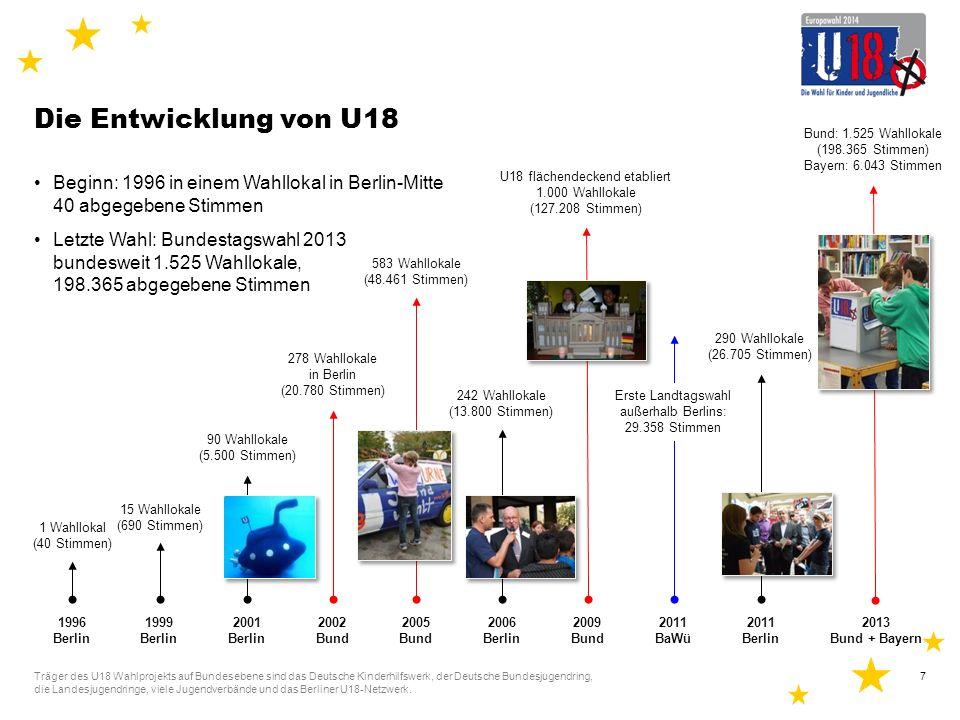 Ergebnisse der U18-Bundestagswahl 2013 198.365 Kinder und Jugendliche unter 18 haben gewählt Bundesweit mehr als 1.500 Wahllokale Träger des U18 Wahlprojekts auf Bundesebene sind das Deutsche Kinderhilfswerk, der Deutsche Bundesjugendring, die Landesjugendringe, viele Jugendverbände und das Berliner U18-Netzwerk.