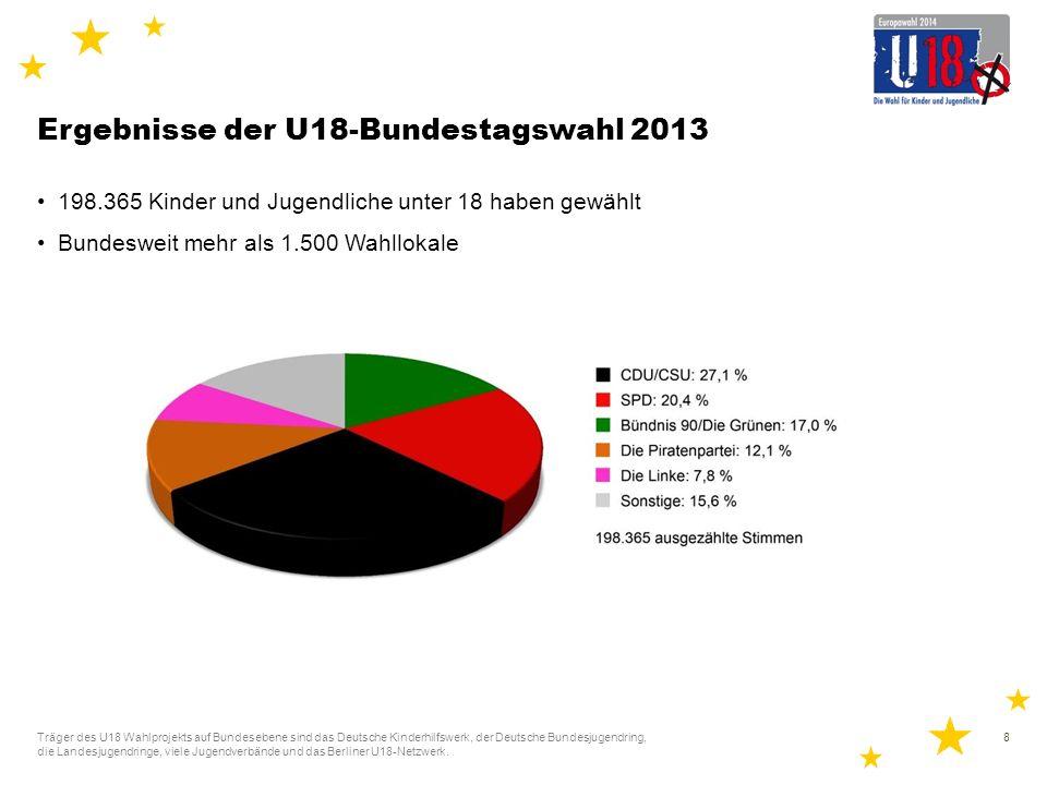 Ergebnisse der U18-Bundestagswahl 2013 Altersgruppe 14 bis 16 Jahre am meisten vertreten Träger des U18 Wahlprojekts auf Bundesebene sind das Deutsche Kinderhilfswerk, der Deutsche Bundesjugendring, die Landesjugendringe, viele Jugendverbände und das Berliner U18-Netzwerk.