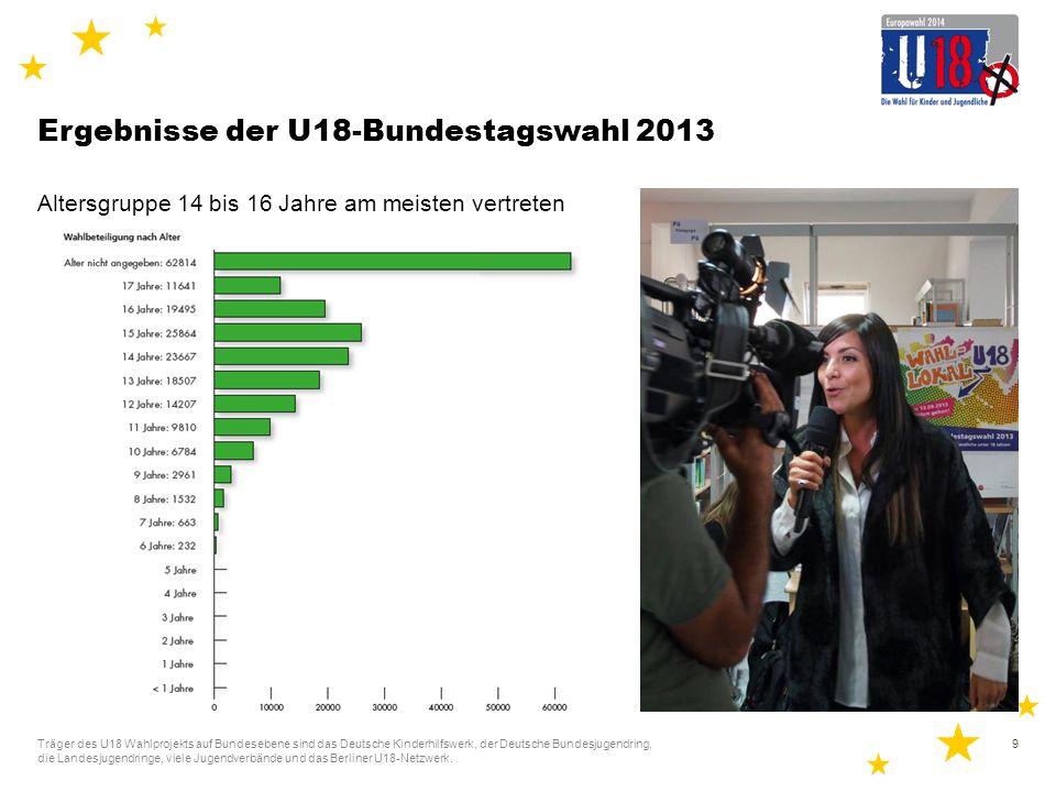 Ergebnisse der U18-Bundestagswahl 2013 Sehr ausgewogenes Geschlechterverhältnis Träger des U18 Wahlprojekts auf Bundesebene sind das Deutsche Kinderhilfswerk, der Deutsche Bundesjugendring, die Landesjugendringe, viele Jugendverbände und das Berliner U18-Netzwerk.