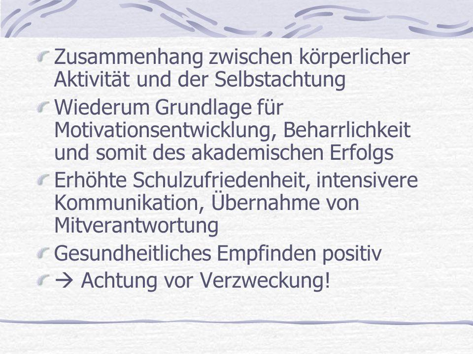 Zusammenhang zwischen körperlicher Aktivität und der Selbstachtung Wiederum Grundlage für Motivationsentwicklung, Beharrlichkeit und somit des akademischen Erfolgs Erhöhte Schulzufriedenheit, intensivere Kommunikation, Übernahme von Mitverantwortung Gesundheitliches Empfinden positiv Achtung vor Verzweckung!