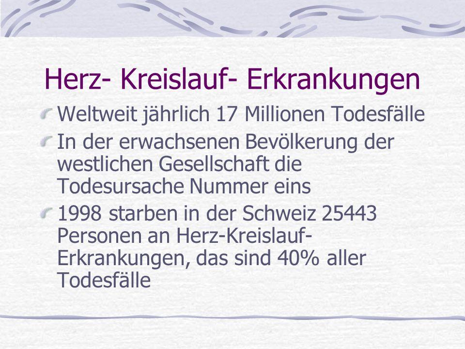 Herz- Kreislauf- Erkrankungen Weltweit jährlich 17 Millionen Todesfälle In der erwachsenen Bevölkerung der westlichen Gesellschaft die Todesursache Nummer eins 1998 starben in der Schweiz 25443 Personen an Herz-Kreislauf- Erkrankungen, das sind 40% aller Todesfälle