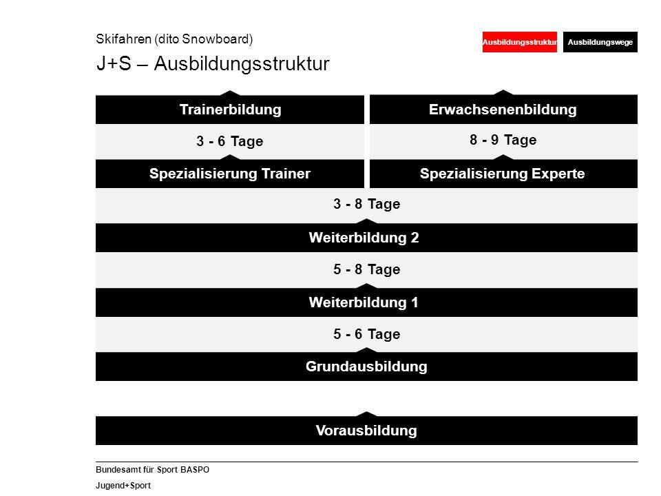 37 Bundesamt für Sport BASPO Jugend+Sport Lernen heisst vernetzen