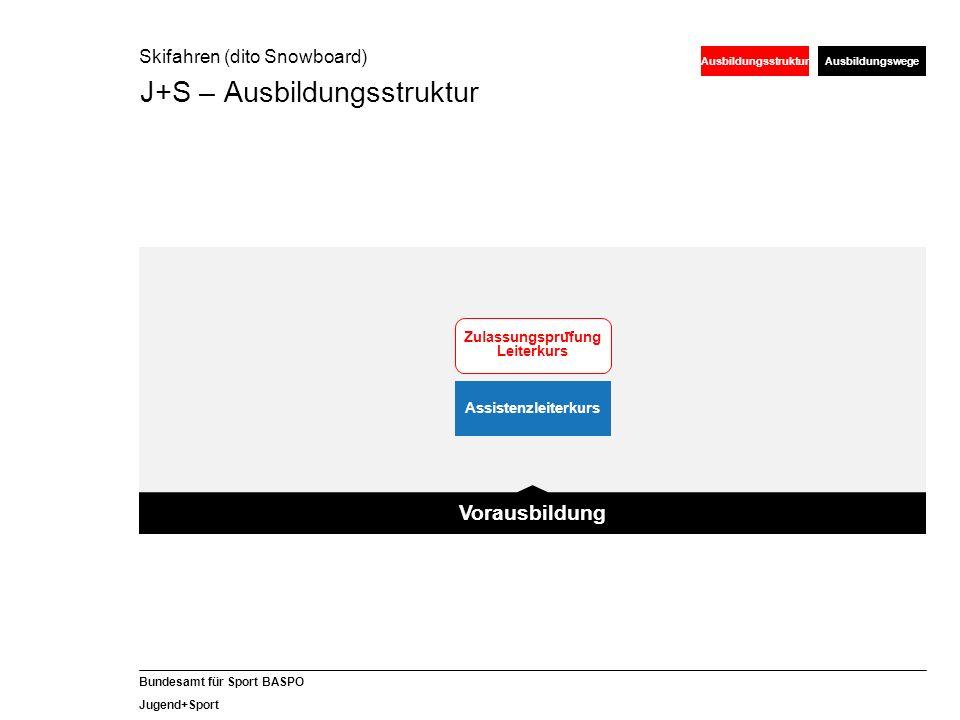 38 Bundesamt für Sport BASPO Jugend+Sport MF-Dossier für Kursleiter Für J+S-Experten/-innen Skifahren und Snowboard als Vorbereitungshilfe für die Module Fortbildung 2013/14