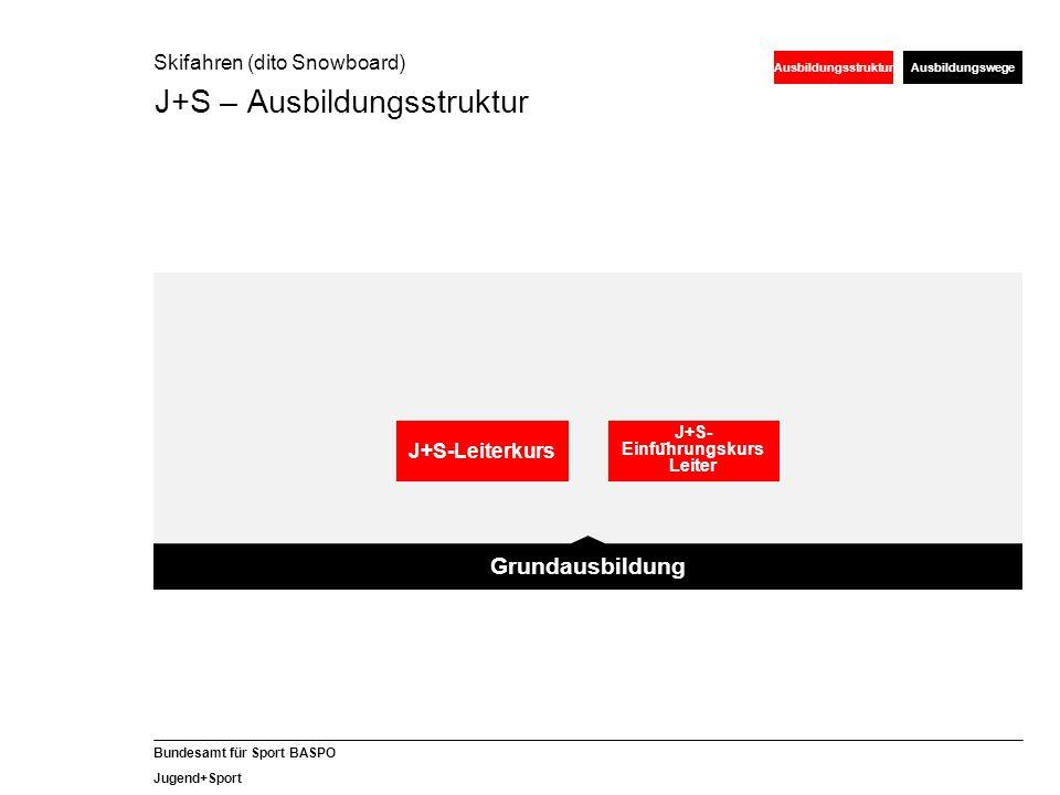 19 Bundesamt für Sport BASPO Jugend+Sport Grundsatz Qualifikation vs.