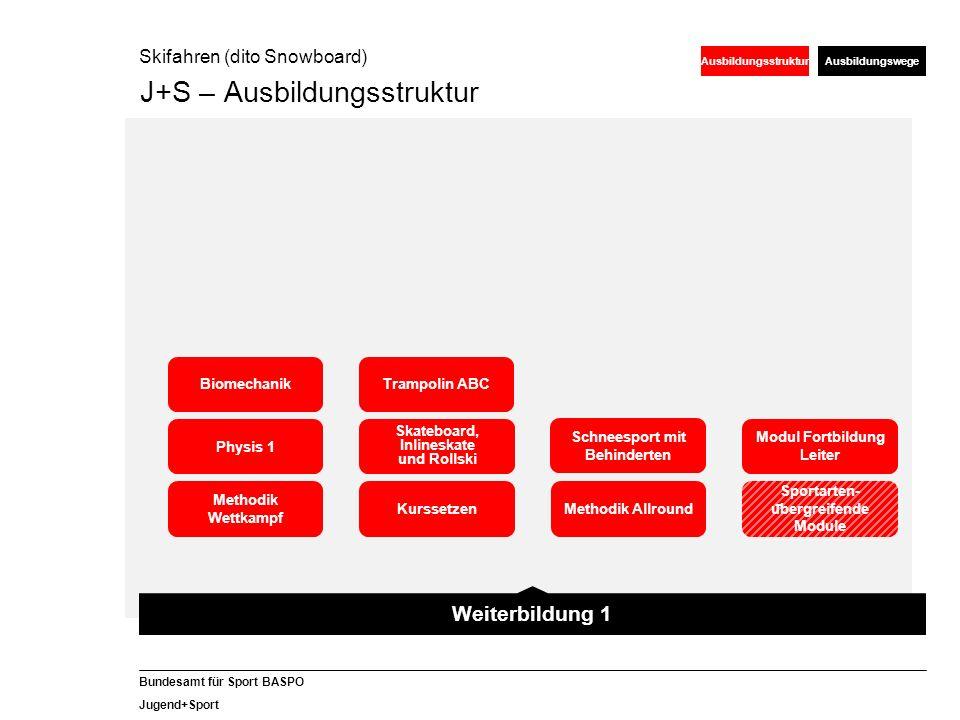 30 Bundesamt für Sport BASPO Jugend+Sport