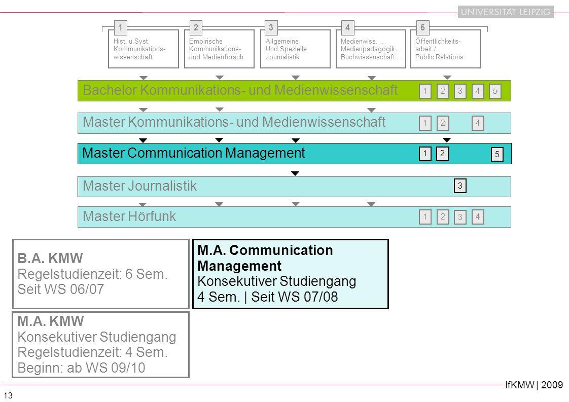 IfKMW | 2009 13 B.A.KMW Regelstudienzeit: 6 Sem. Seit WS 06/07 Hist.