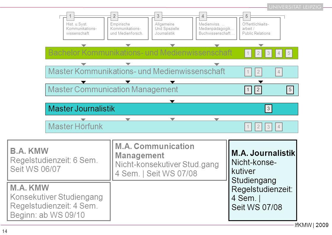 IfKMW | 2009 14 B.A.KMW Regelstudienzeit: 6 Sem. Seit WS 06/07 Hist.