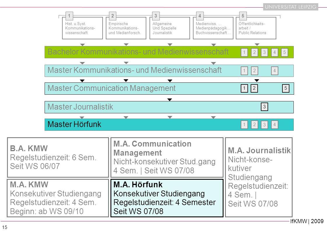 IfKMW | 2009 15 B.A.KMW Regelstudienzeit: 6 Sem. Seit WS 06/07 Hist.