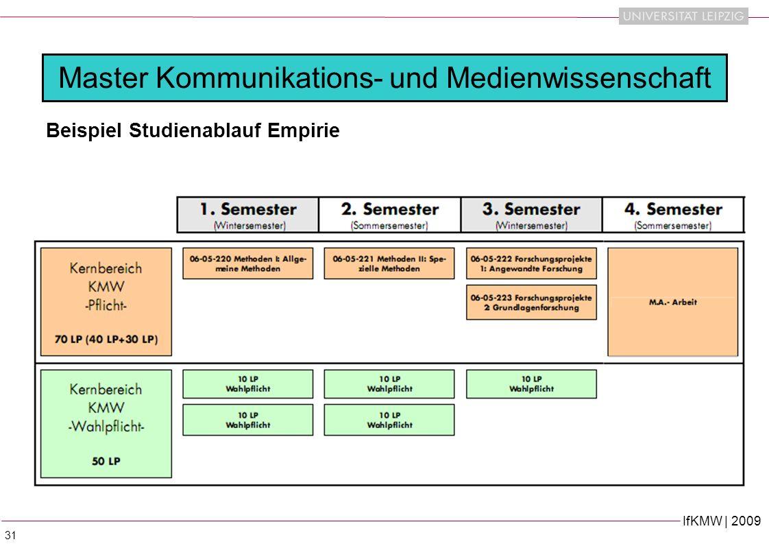 IfKMW | 2009 31 Master Kommunikations- und Medienwissenschaft Beispiel Studienablauf Empirie