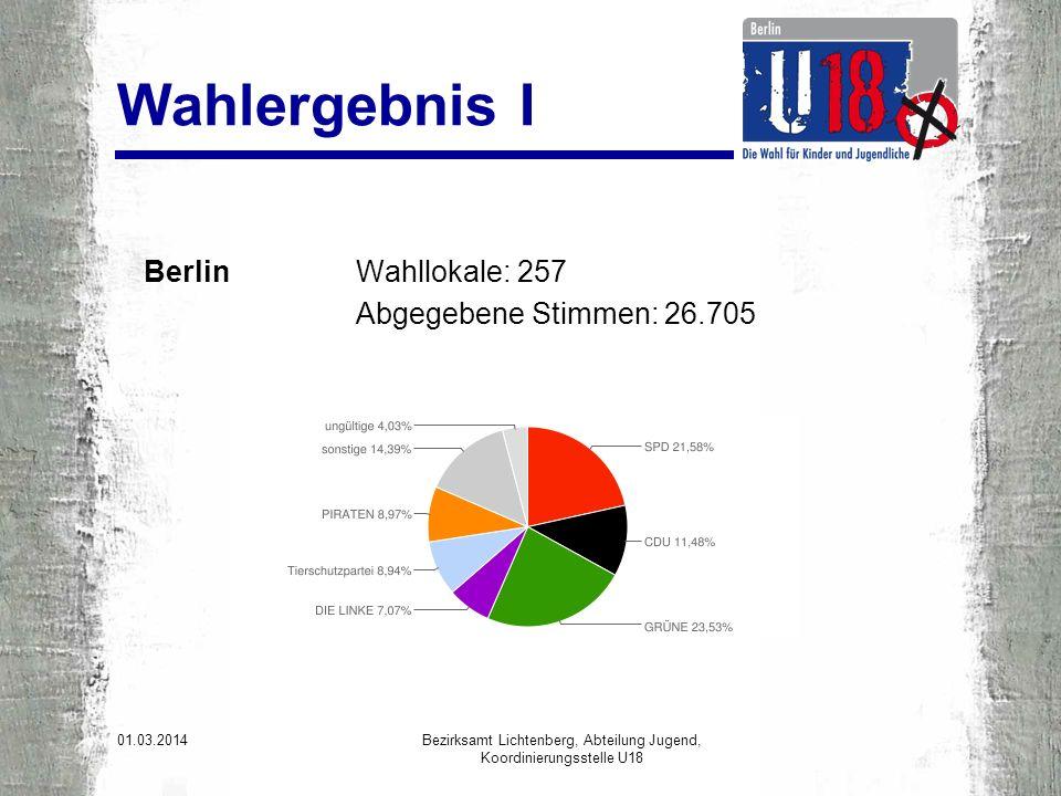 Wahlergebnis I Berlin Wahllokale: 257 Abgegebene Stimmen: 26.705 01.03.2014 Bezirksamt Lichtenberg, Abteilung Jugend, Koordinierungsstelle U18