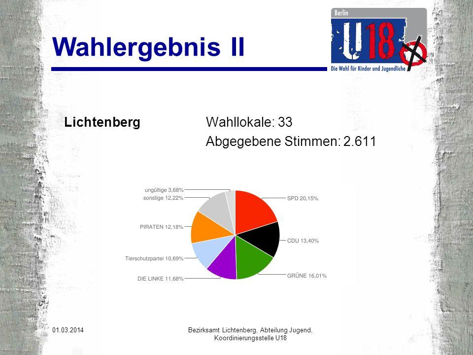 Lichtenberg Wahllokale: 33 Abgegebene Stimmen: 2.611 01.03.2014 Bezirksamt Lichtenberg, Abteilung Jugend, Koordinierungsstelle U18 Wahlergebnis II