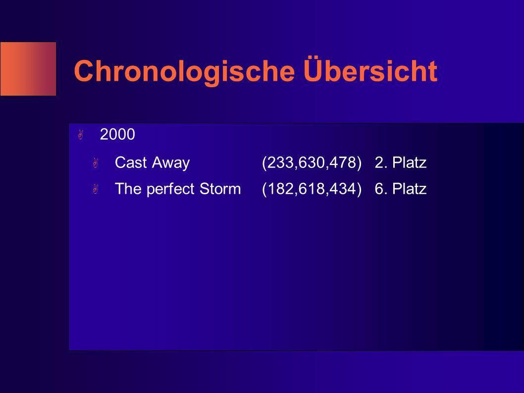 Chronologische Übersicht A 2000 A Cast Away(233,630,478)2. Platz A The perfect Storm(182,618,434)6. Platz