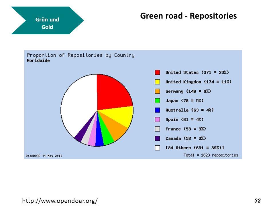 33 Grün und Gold Green road - Repositories http://www.opendoar.org/