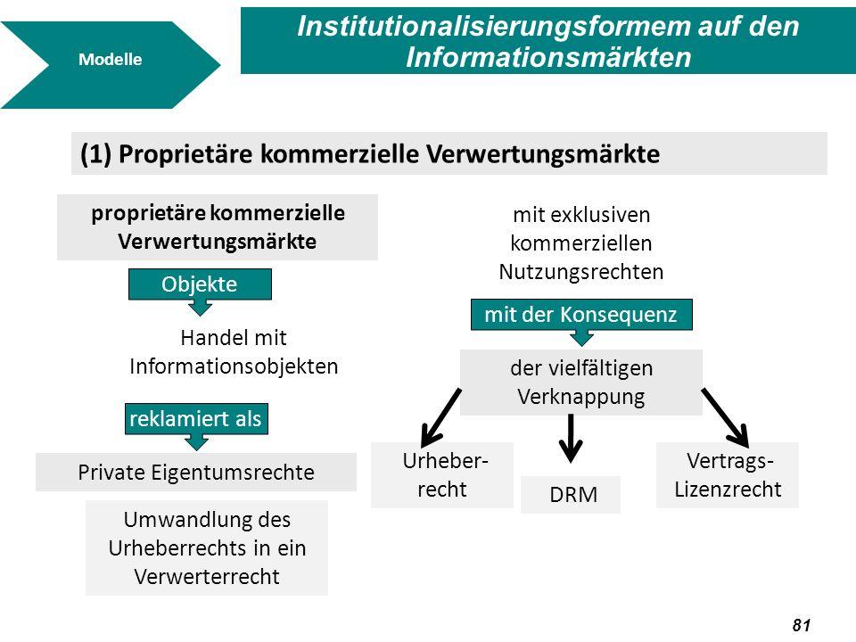 82 Modelle (2) Öffentliche freie Austauschmärkte öffentliche freie Austauschmärkte Kollaboration Austausch Informationsobjekte verbleiben als private Persönlichkeitsrechte und Möglichkeit der Entwicklung freie Nutzung mit der Default- Nutzung Übertragung ins Commons oder z.B.