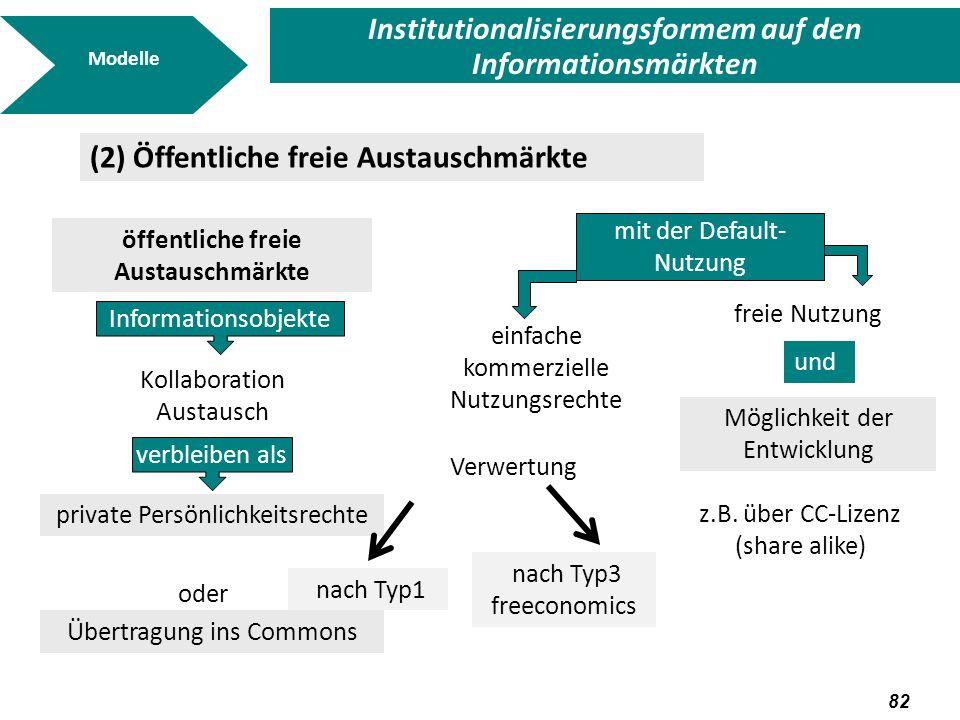 83 Modelle Institutionalisierungsformem auf den Informationsmärkten (3) Freeconomics markets Handel mit Informationsobjekten Objektereklamiert als private Eigentumsrechte nicht mit den Objekten selber Gewinn sondern über Beiprodukte bzw.