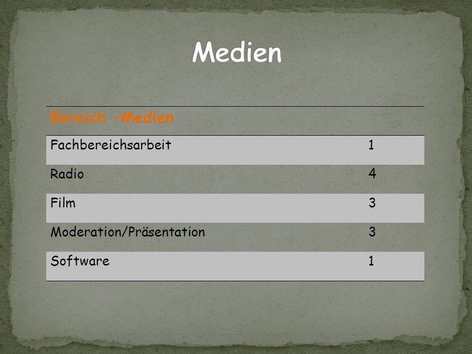 Bereich –Medien Fachbereichsarbeit1 Radio4 Film3 Moderation/Präsentation3 Software1