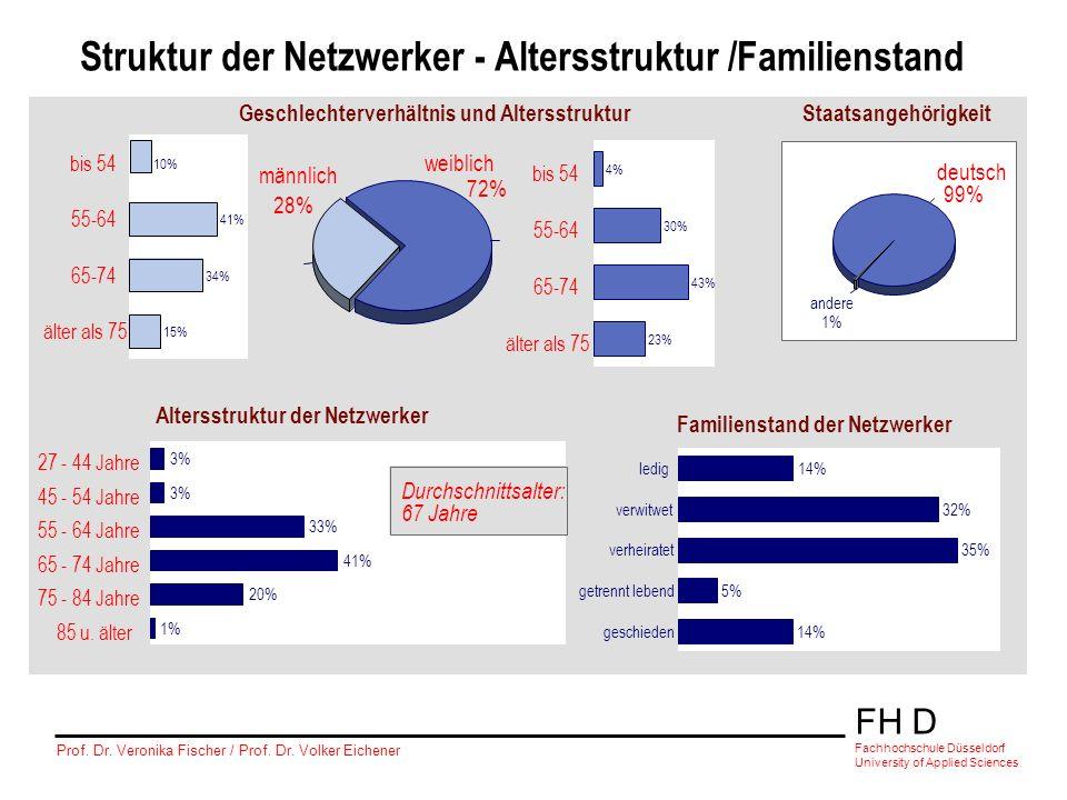 FH D Fachhochschule Düsseldorf University of Applied Sciences Prof. Dr. Veronika Fischer / Prof. Dr. Volker Eichener Soziodemographische Struktur der