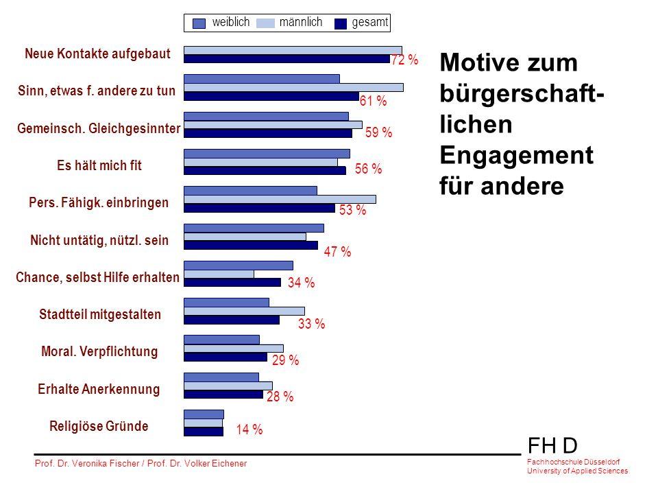 FH D Fachhochschule Düsseldorf University of Applied Sciences Prof. Dr. Veronika Fischer / Prof. Dr. Volker Eichener Motive zum bürgerschaft- lichen E