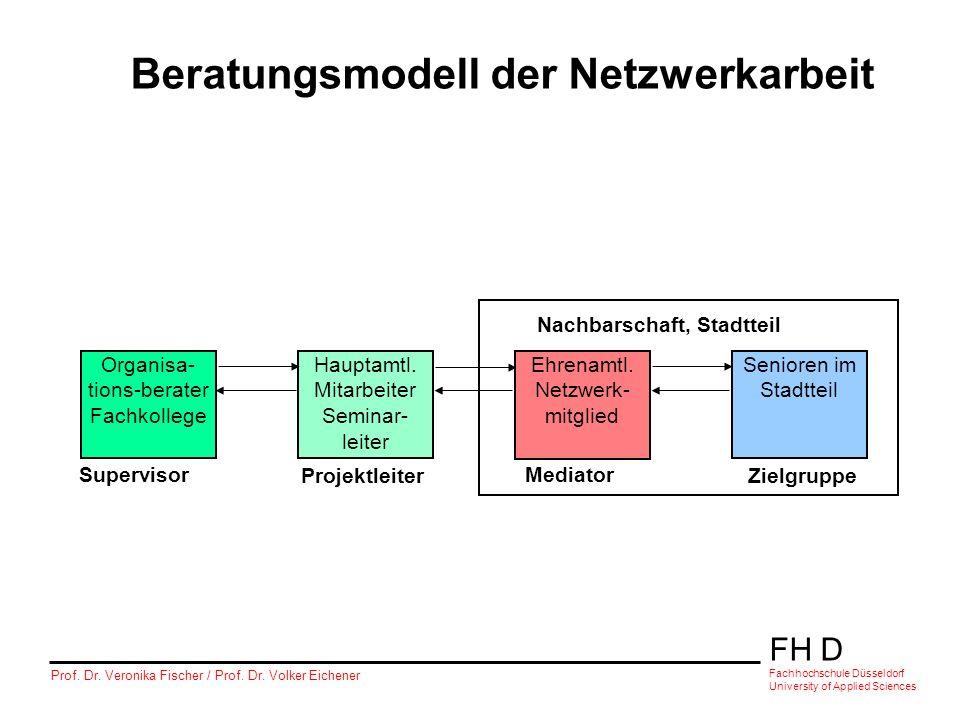 FH D Fachhochschule Düsseldorf University of Applied Sciences Prof. Dr. Veronika Fischer / Prof. Dr. Volker Eichener Beratungsmodell der Netzwerkarbei