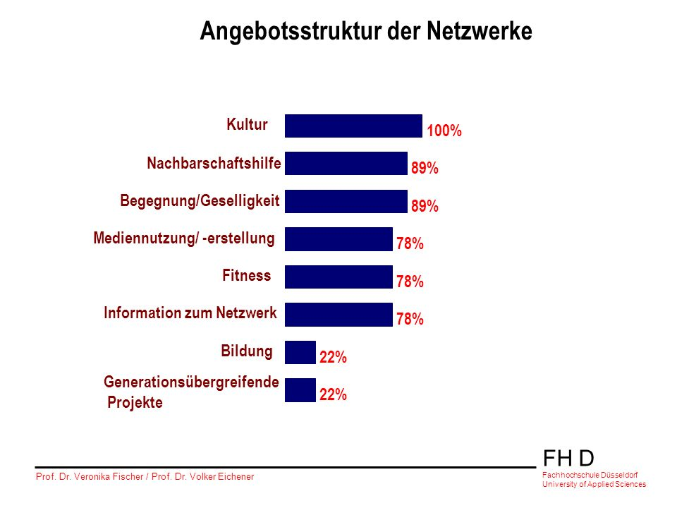 FH D Fachhochschule Düsseldorf University of Applied Sciences Prof. Dr. Veronika Fischer / Prof. Dr. Volker Eichener Angebotsstruktur der Netzwerke 10