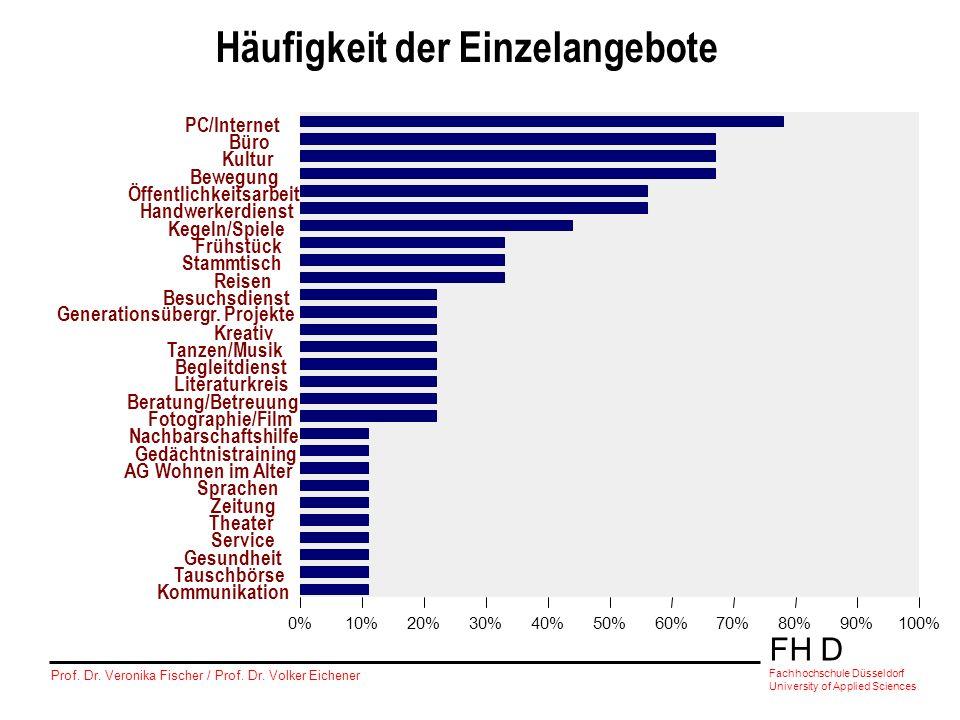 FH D Fachhochschule Düsseldorf University of Applied Sciences Prof. Dr. Veronika Fischer / Prof. Dr. Volker Eichener Häufigkeit der Einzelangebote PC/