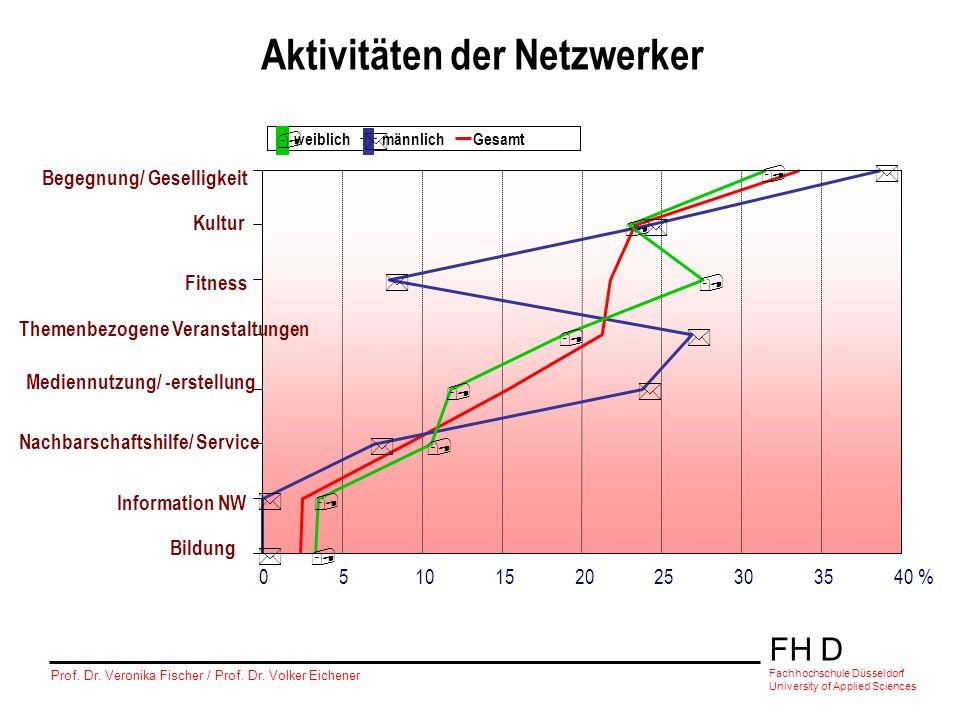 FH D Fachhochschule Düsseldorf University of Applied Sciences Prof. Dr. Veronika Fischer / Prof. Dr. Volker Eichener Aktivitäten der Netzwerker * * *