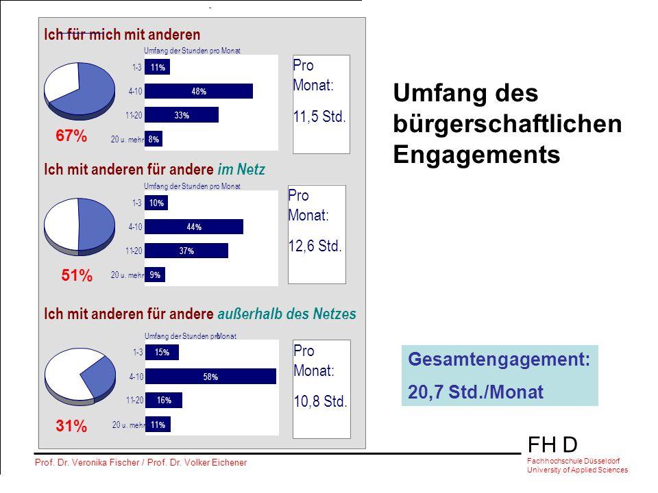 FH D Fachhochschule Düsseldorf University of Applied Sciences Prof. Dr. Veronika Fischer / Prof. Dr. Volker Eichener - Ich für mich mit anderen 11% 48