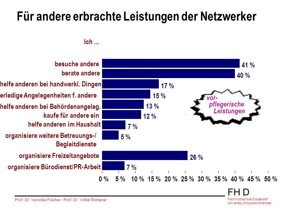 FH D Fachhochschule Düsseldorf University of Applied Sciences Prof. Dr. Veronika Fischer / Prof. Dr. Volker Eichener 41 % 40 % 17 % 15 % 13 % 12 % 7 %