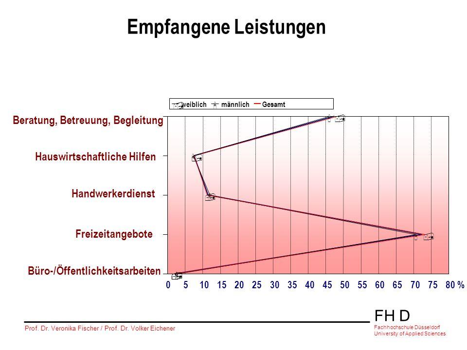FH D Fachhochschule Düsseldorf University of Applied Sciences Prof. Dr. Veronika Fischer / Prof. Dr. Volker Eichener ' ' ' ' ',,,,, Beratung, Betreuun