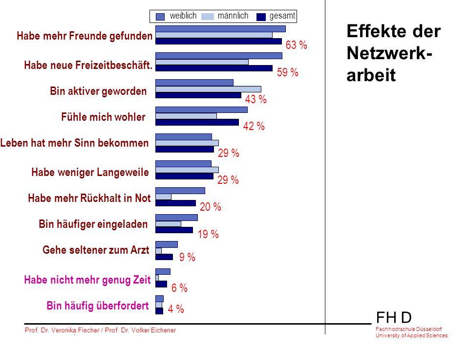 FH D Fachhochschule Düsseldorf University of Applied Sciences Prof. Dr. Veronika Fischer / Prof. Dr. Volker Eichener 63 % 59 % 43 % 42 % 29 % 20 % 19