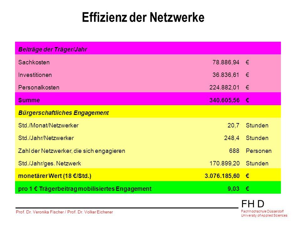 FH D Fachhochschule Düsseldorf University of Applied Sciences Prof. Dr. Veronika Fischer / Prof. Dr. Volker Eichener Tabelle 2Durch die Netzwerke mobi