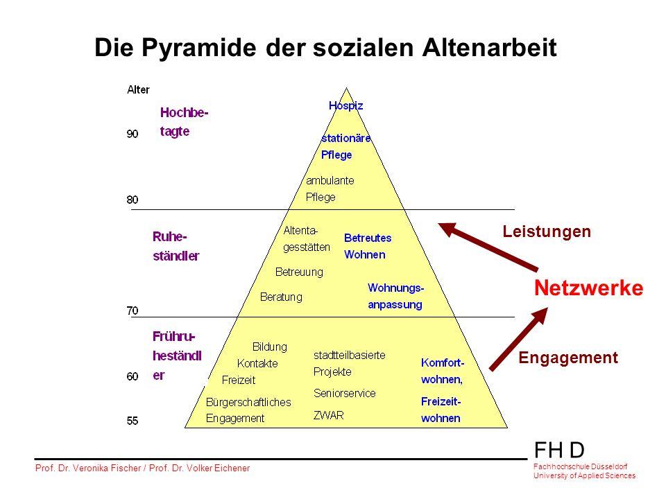 FH D Fachhochschule Düsseldorf University of Applied Sciences Prof. Dr. Veronika Fischer / Prof. Dr. Volker Eichener Die Pyramide der sozialen Altenar