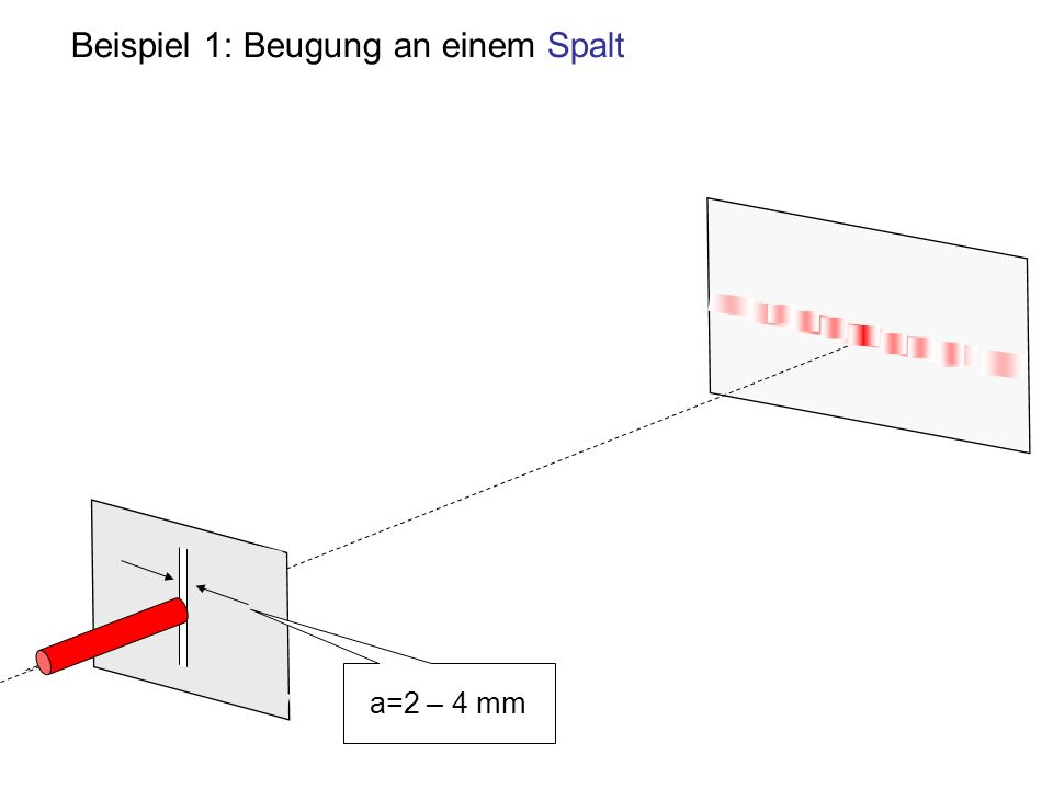 Versuch: Beobachtung des Beugungsbilds eines Spalts Das Beugungsbild wird auf einer matten Glasplatte mit der kleinen Video-Camera beobachtet Die zweite Video-Camera zeigt den beleuchteten Spalt in Echtzeit