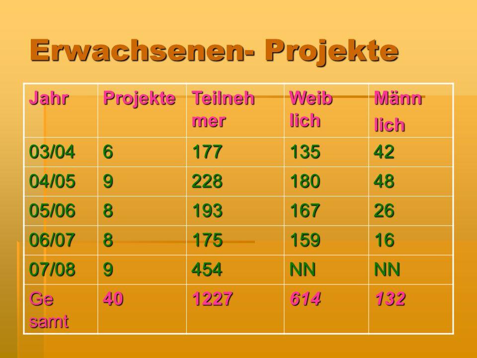 Erwachsenen- Projekte JahrProjekte Teilneh mer Weib lich Männlich 03/04617713542 04/05922818048 05/06819316726 06/07817515916 07/089454NNNN Ge samt 401227614132