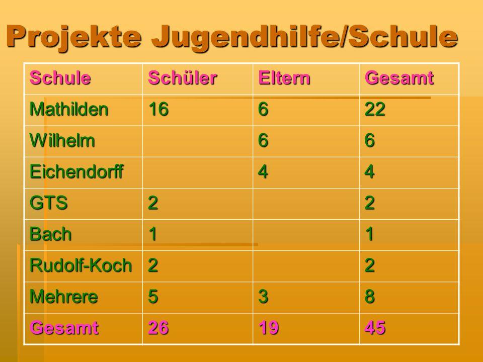 Projekte Jugendhilfe/Schule SchuleSchülerElternGesamt Mathilden16622 Wilhelm66 Eichendorff44 GTS22 Bach11 Rudolf-Koch22 Mehrere538 Gesamt261945