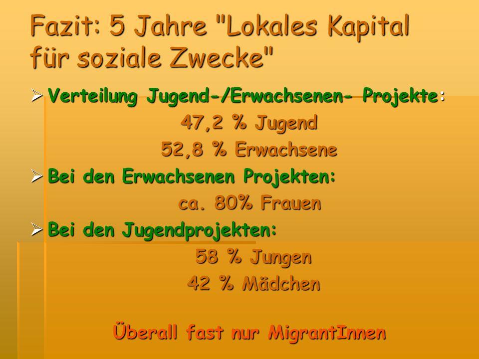 Fazit: 5 Jahre Lokales Kapital für soziale Zwecke Verteilung Jugend-/Erwachsenen- Projekte: Verteilung Jugend-/Erwachsenen- Projekte: 47,2 % Jugend 52,8 % Erwachsene Bei den Erwachsenen Projekten: Bei den Erwachsenen Projekten: ca.