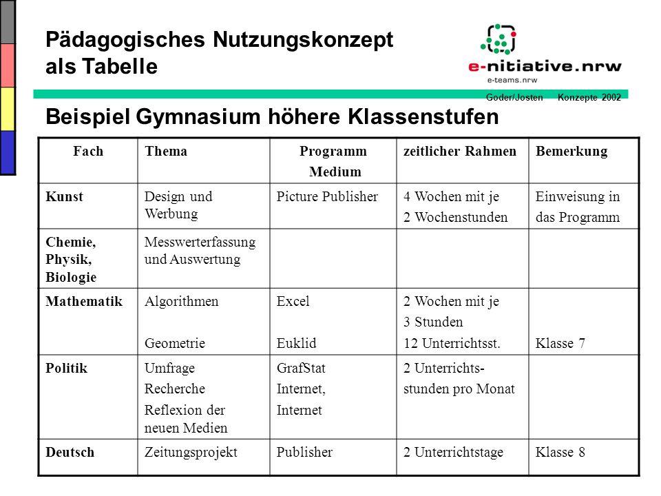 Goder/Josten Konzepte 2002 Beispiel Gymnasium höhere Klassenstufen FachThemaProgramm Medium zeitlicher RahmenBemerkung KunstDesign und Werbung Picture