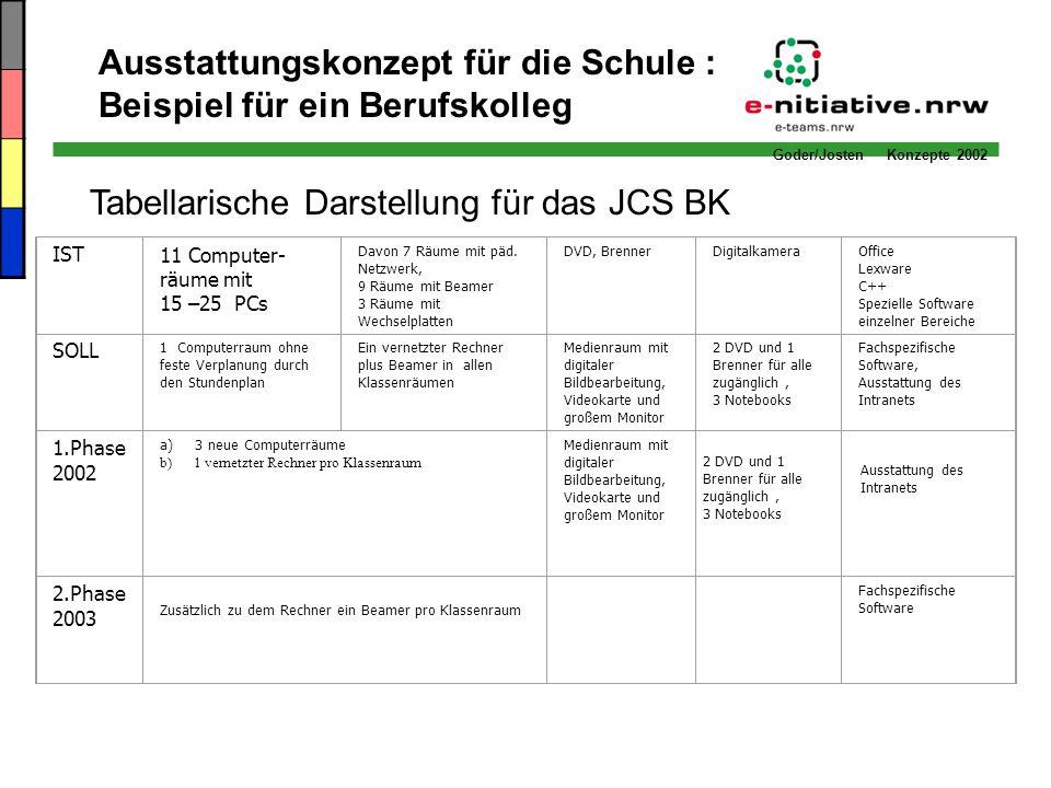 Goder/Josten Konzepte 2002 Tabellarische Darstellung für das JCS BK Ausstattungskonzept für die Schule : Beispiel für ein Berufskolleg IST11 Computer-