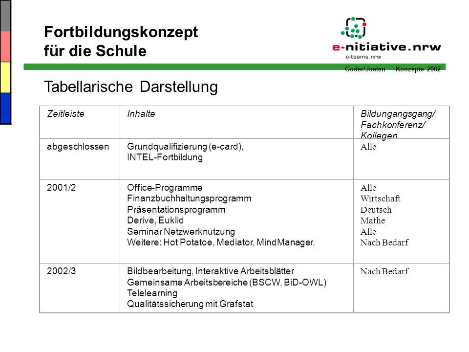 Goder/Josten Konzepte 2002 Fortbildungskonzept für die Schule Tabellarische Darstellung ZeitleisteInhalteBildungangsgang/ Fachkonferenz/ Kollegen Alle