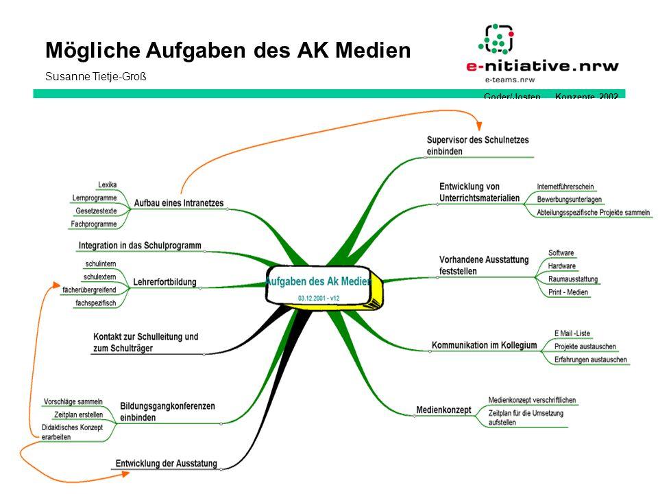 Goder/Josten Konzepte 2002 Mögliche Aufgaben des AK Medien Susanne Tietje-Groß