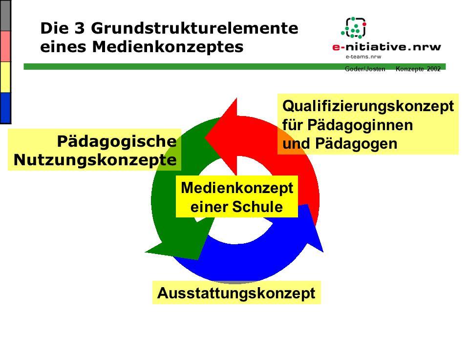 Goder/Josten Konzepte 2002 Die 3 Grundstrukturelemente eines Medienkonzeptes Medienkonzept einer Schule Ausstattungskonzept Pädagogische Nutzungskonze