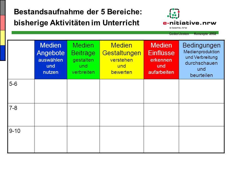 Goder/Josten Konzepte 2002 Bestandsaufnahme der 5 Bereiche: bisherige Aktivitäten im Unterricht Medien Angebote auswählen und nutzen Medien Beiträge g
