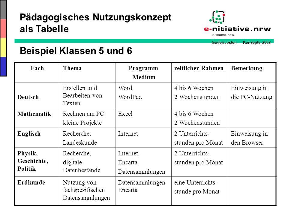 Goder/Josten Konzepte 2002 Beispiel Klassen 5 und 6 FachThemaProgramm Medium zeitlicher RahmenBemerkung Deutsch Erstellen und Bearbeiten von Texten Wo
