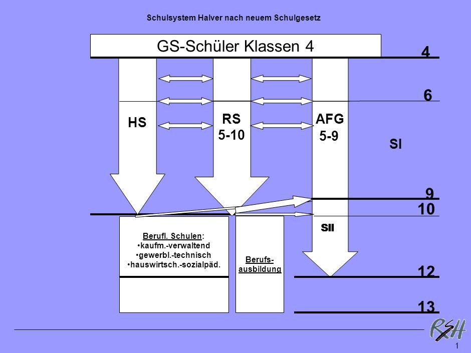 Schulsystem Halver nach neuem Schulgesetz GS-Schüler Klassen 4 HS 6 10 12 13 4 RS 5-10 Berufl.