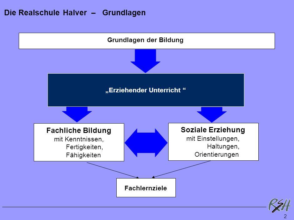 Schulsystem Halver nach neuem Schulgesetz GS-Schüler Klassen 4 HS 6 10 12 13 4 RS 5-10 Berufl. Schulen: kaufm.-verwaltend gewerbl.-technisch hauswirts